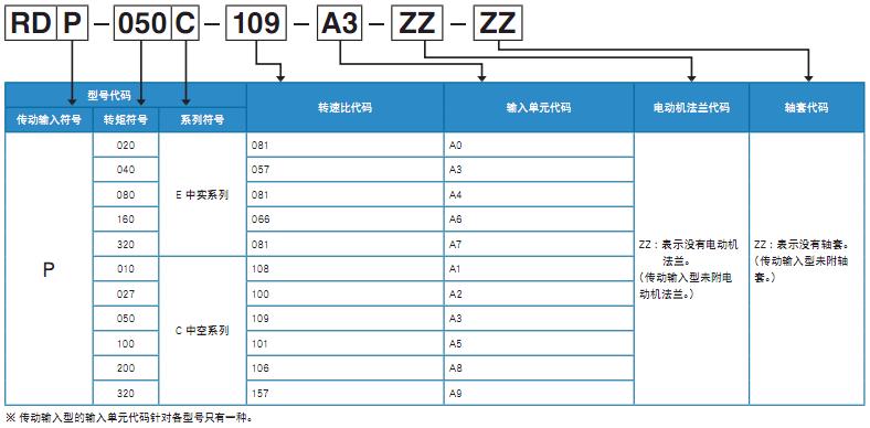 日本帝人RDP系列减速机